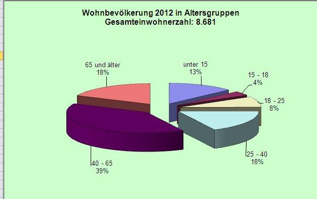 Wohnbevölkerung in March nach Alter gegliedert