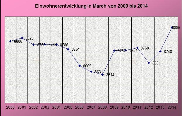 jährliche Entwicklung der Einwohnerzahlen