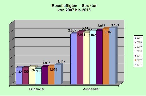 Beschäftigtenstruktur ab 2007