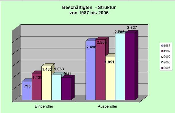 Beschaeftigtenstruktur 1987 - 2006