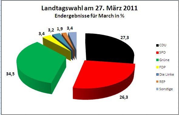 Wahlergebnis Landtagswahl 2011 Gesamt March