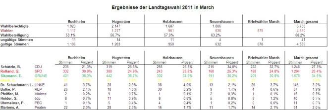 Wahlergebnis Landtagswahl 2011 Gesamt March Kandidaten