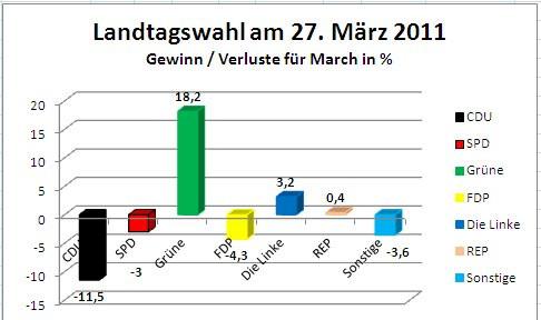 Wahlergebnis Landtagswahl 2011 Gesamt March Gewinn Verlust