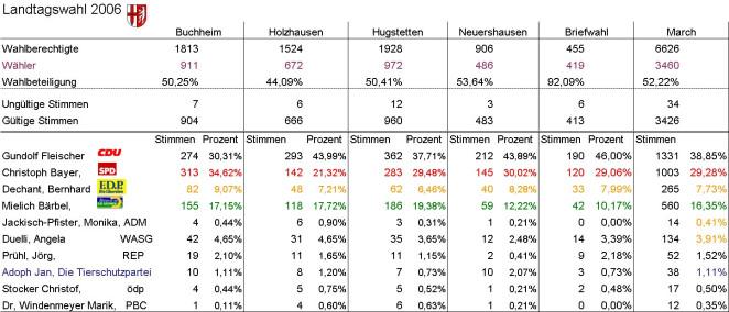 Landtagswahl 2006 Ergebnis March in Prozent