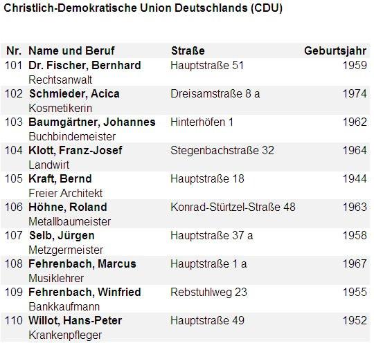 Christlich-Demokratische Union Deutschlands (CDU)