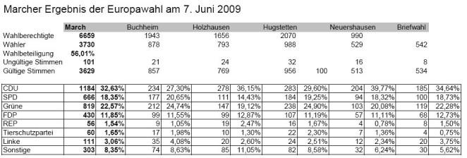 Ergebnis der Europawahl 2009