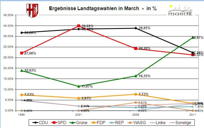 Wahlergebnisse Landtagswahlen ab 1996