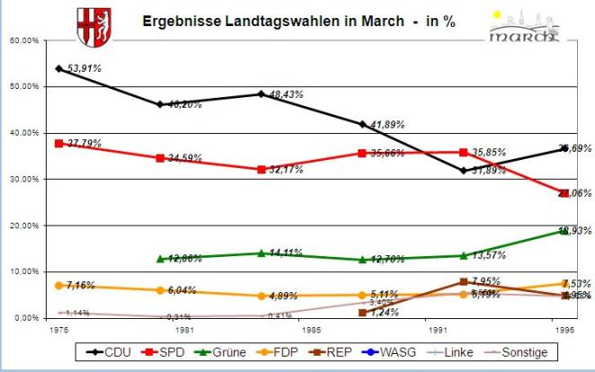 Wahlergebnisse Landtagswahlen ab 1976