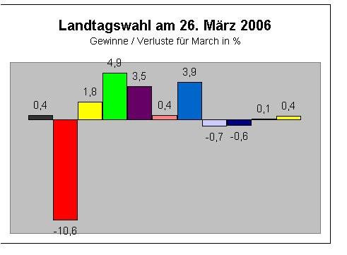 Landtagswahl 2006 Gewinne / Verluste March in Prozent