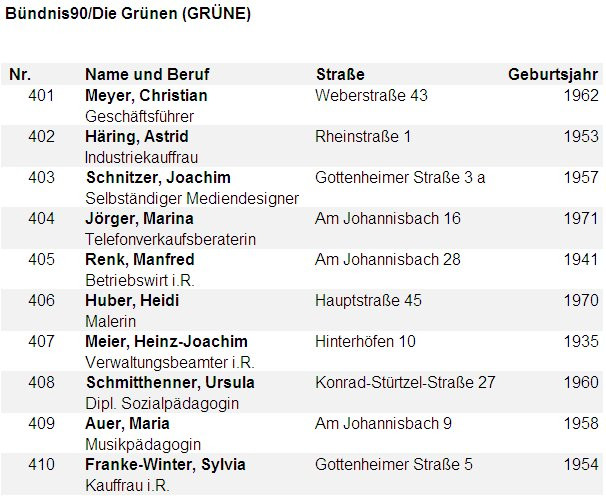 Bündnis90/Die Grünen (GRÜNE)