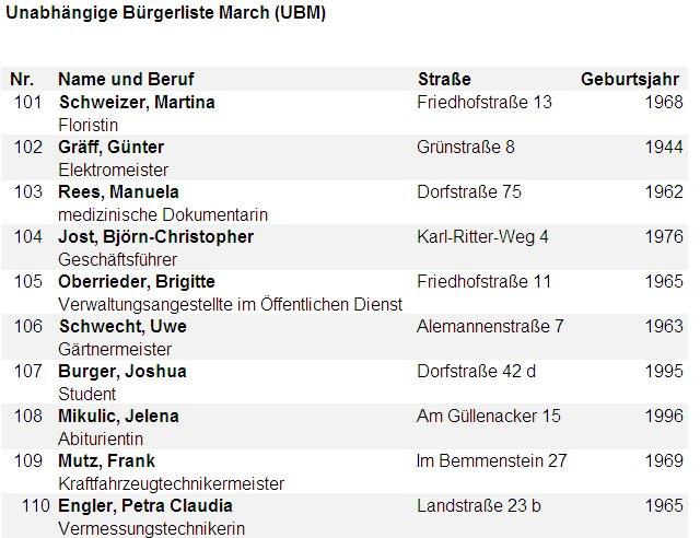 Unabhängige Bürgerliste March (UBM)